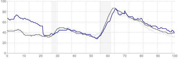 Flagstaff, Arizona monthly unemployment rate chart